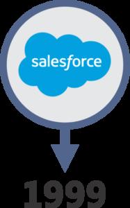 sales_force