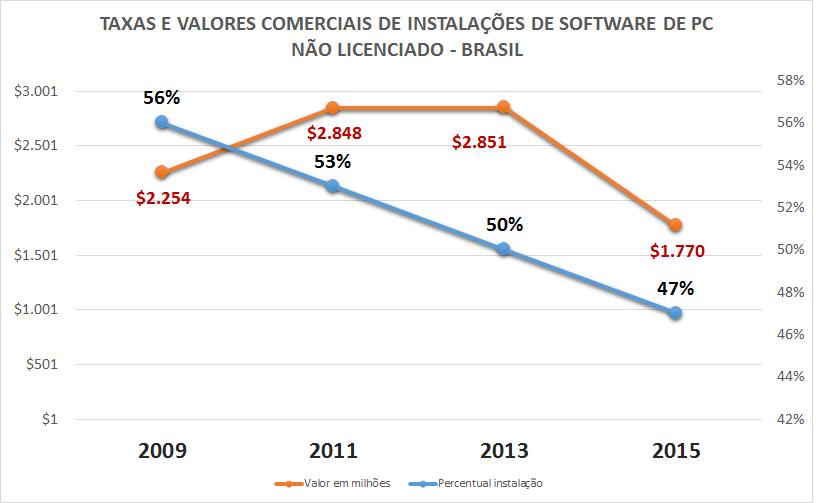 Uso indevido de software no Brasil